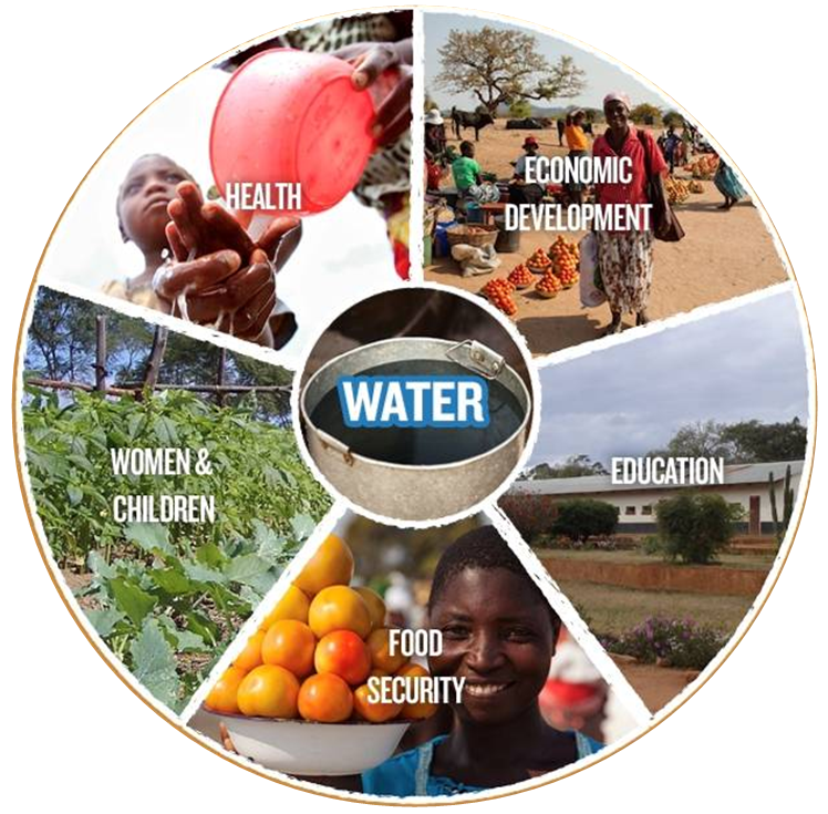 Water = Life Water life, Water and sanitation, Clean water
