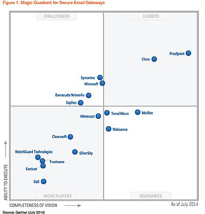Gartner Magic Quadrant Secure Email Gateways | Proofpoint