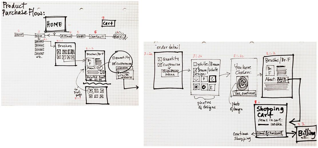 WK4 task flow / storyboard of how a purchase is morphed through a