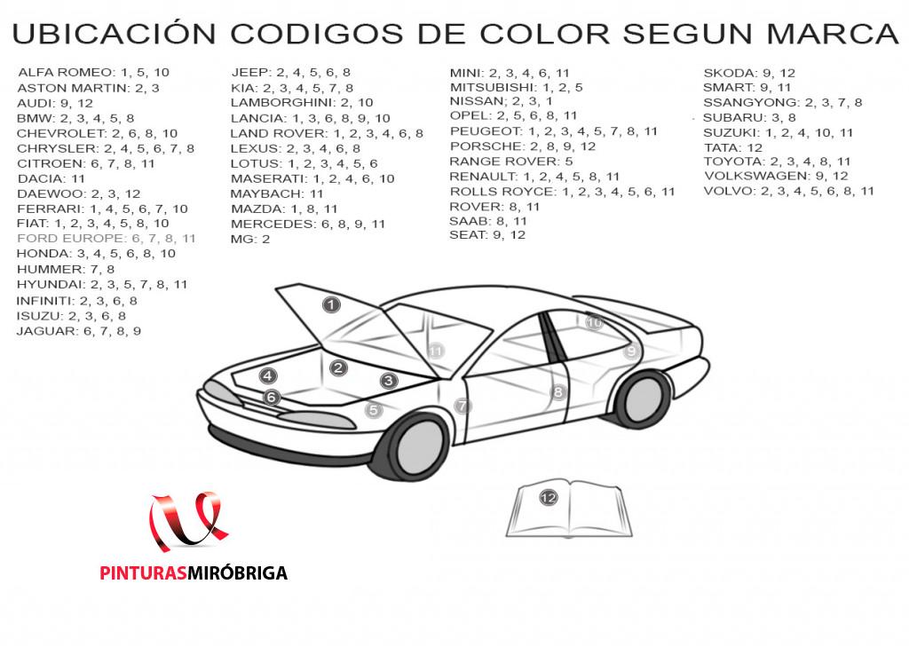 Pintura de coche. Colores a medida, barniz, aparejo, masillas ...