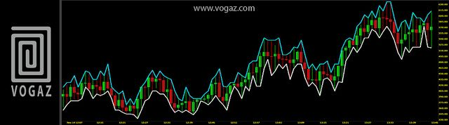 Similar To The Prime Numbers Oscillator This Indicator Finds The