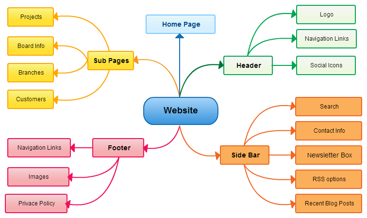 Mind Map Examples For Download or Modify Online | Mind map الخرائط Mind Map Creator Online on