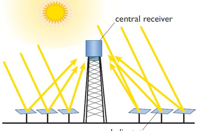 Schematic diagram of a power tower. (Renewable Energy ...