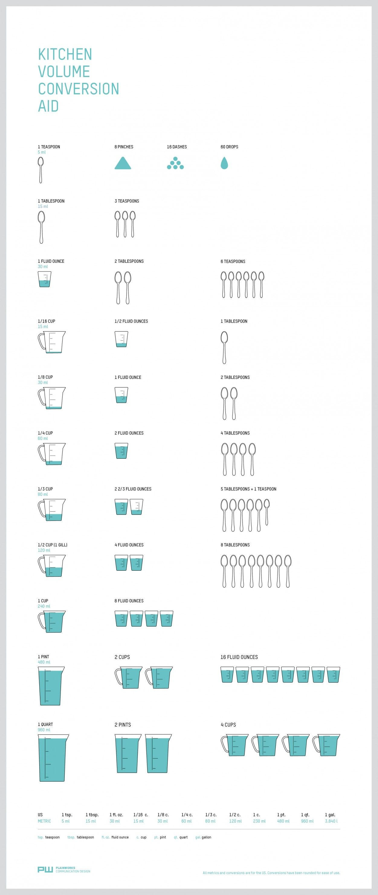 6 Charts To Make Kitchen Conversions Easy Food Pinterest
