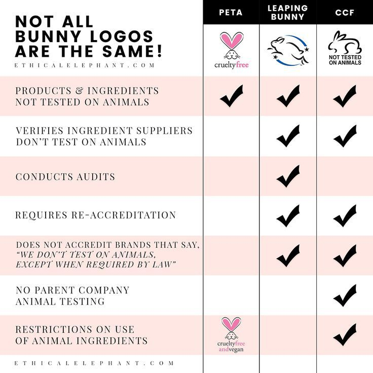 Not All Cruelty Free Bunny Logos Are The Same Choosing Products With One Of These Certifie Cruelty Free Skin Care Cruelty Free Cosmetics Cruelty Free Beauty