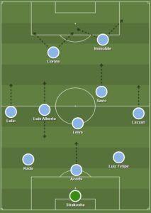 5 Best Lazio Formation 2020   SS Lazio FC Lineup 2020