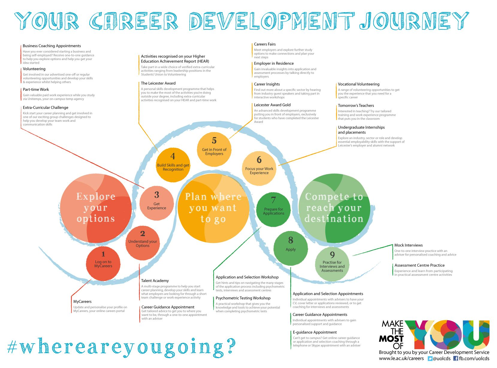 Career Development Journey Map