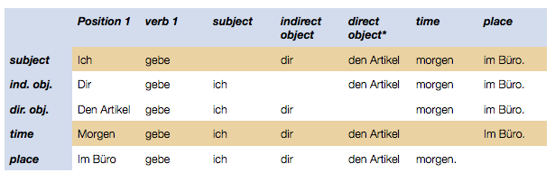 really you can say that german sentence structure zurich s