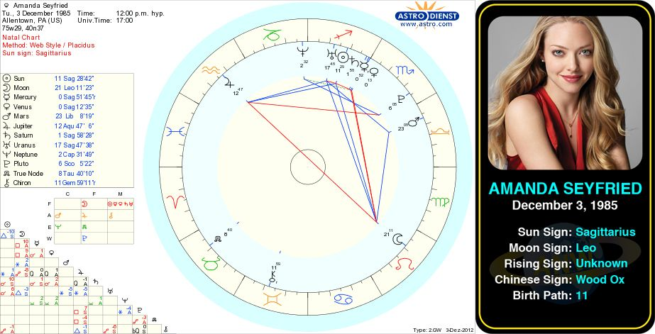 Amanda Seyfried's birth chart  Amanda Michelle Seyfried is