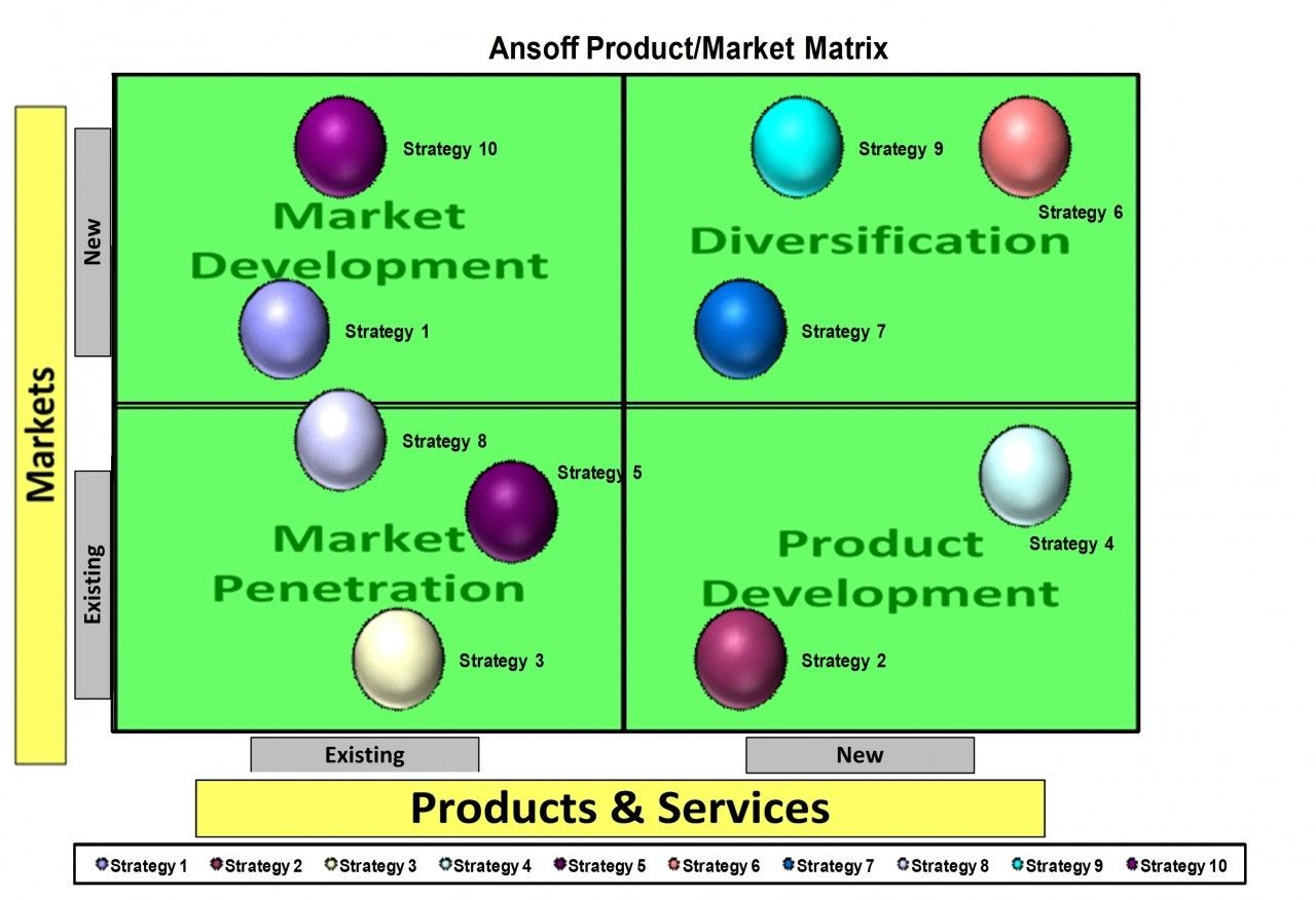 ansoff matrix news corporation Igor ansoff (1918-2002) was the father of modern strategic thinking when gary hamel referred to the origins of corporate strategy he paid.