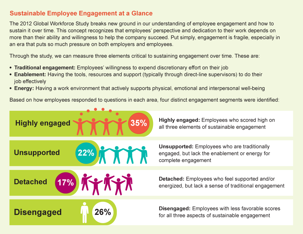 Survey 63 Of Workers Not Engaged Struggling To Cope With Work Employee Engagement Employee Engagement Infographic Word Pictures