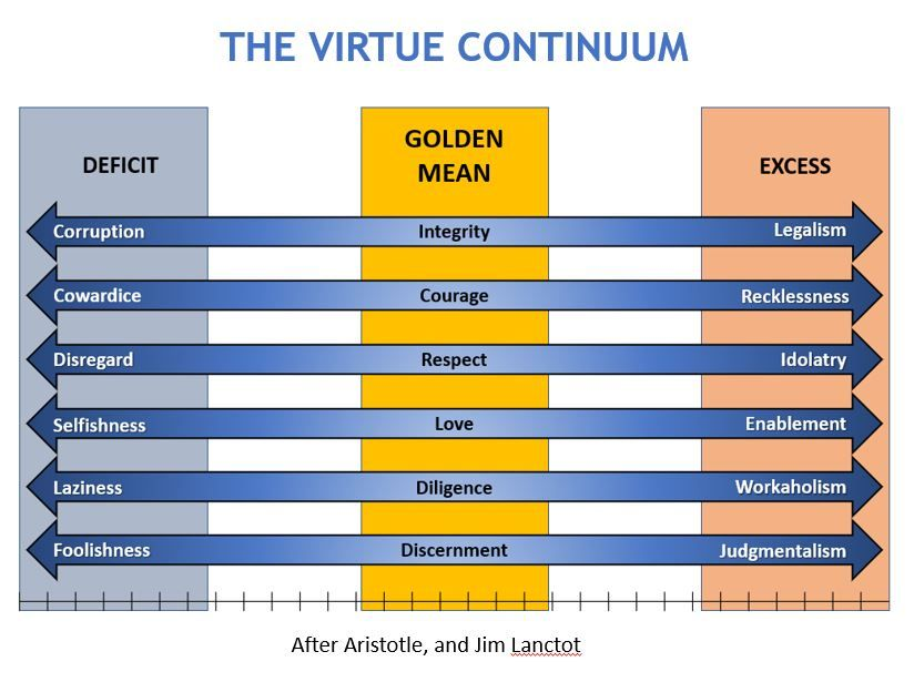 Virtue Continuum Continuum Reflective Practice Virtue