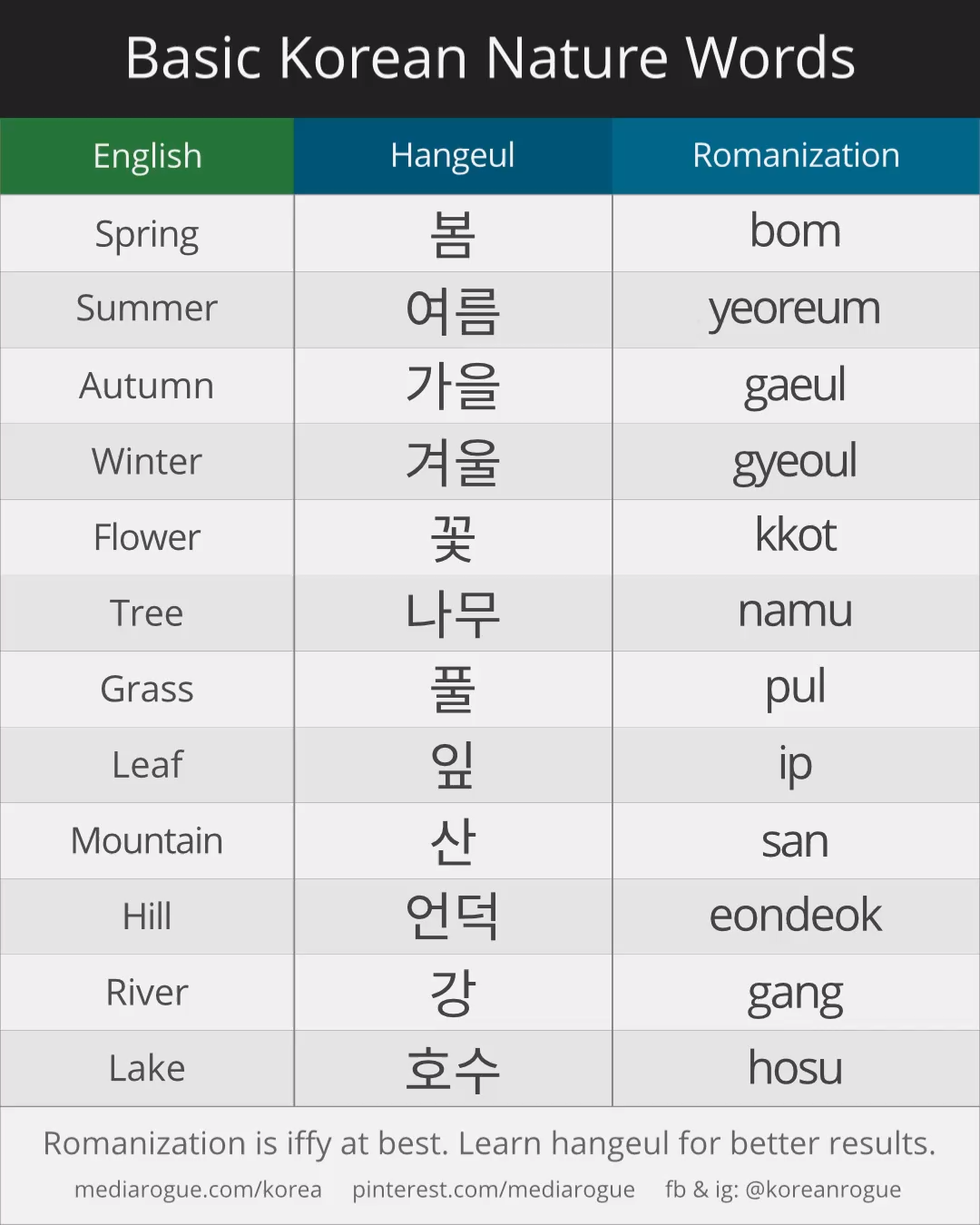 Baby Names Discover How To Say Korean Nature Words