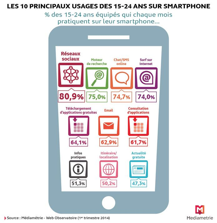 les jeunes et leurs usage des smartphones en france work pinterest le comportement. Black Bedroom Furniture Sets. Home Design Ideas