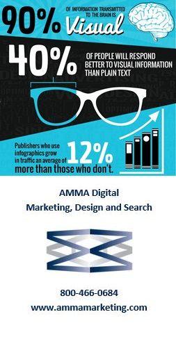 AMMA Digital Marketing #AMMA #Digital #NYC #Marketing #Design and