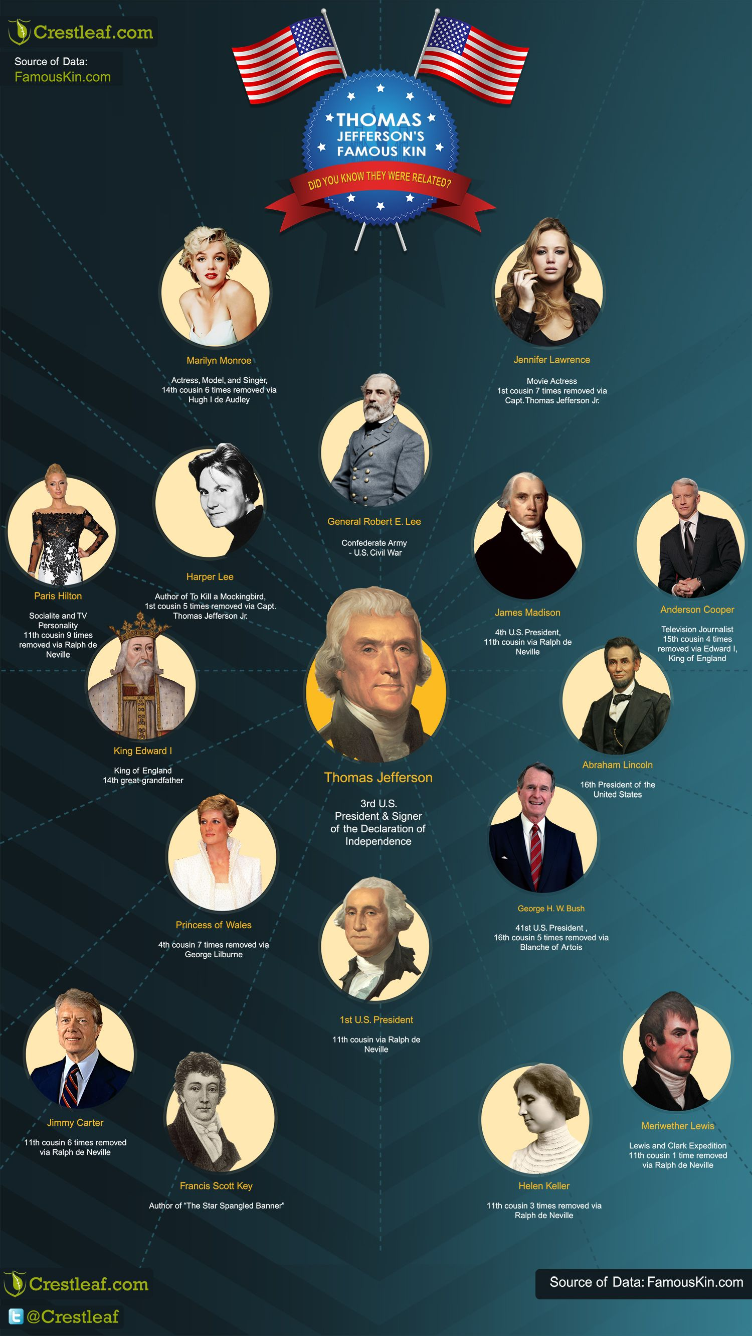 These famous kin of #ThomasJefferson will surprise you! # ...