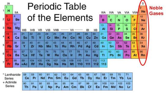 What are the inert gases that belong to group viii of periodic table also known as noble and they have  distinct rh pinterest