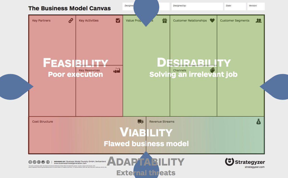 Strategyzer Strategyzer Business Model Canvas Business Strategy Innovation Strategy