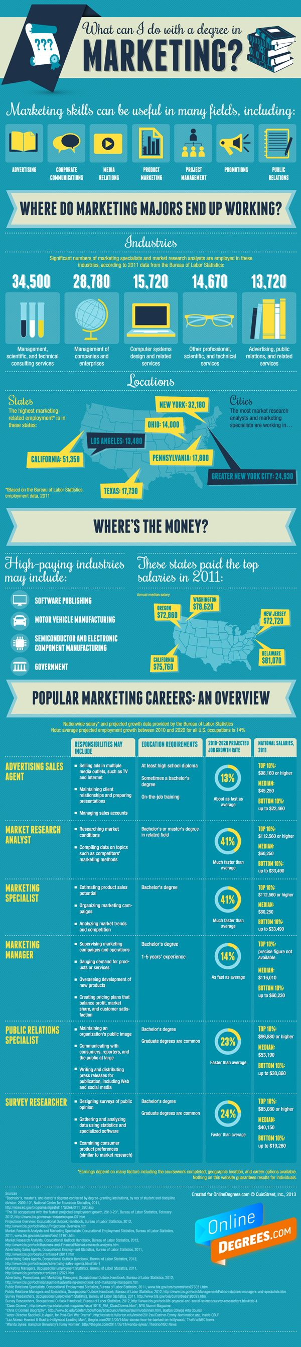 What Can I Do With A Degree In Marketing Infographic Marketing Marketing Degree Marketing Jobs