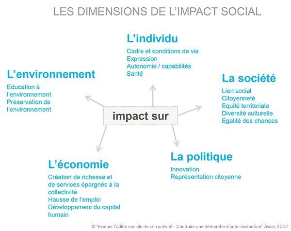 Les dimensions de l'impact social