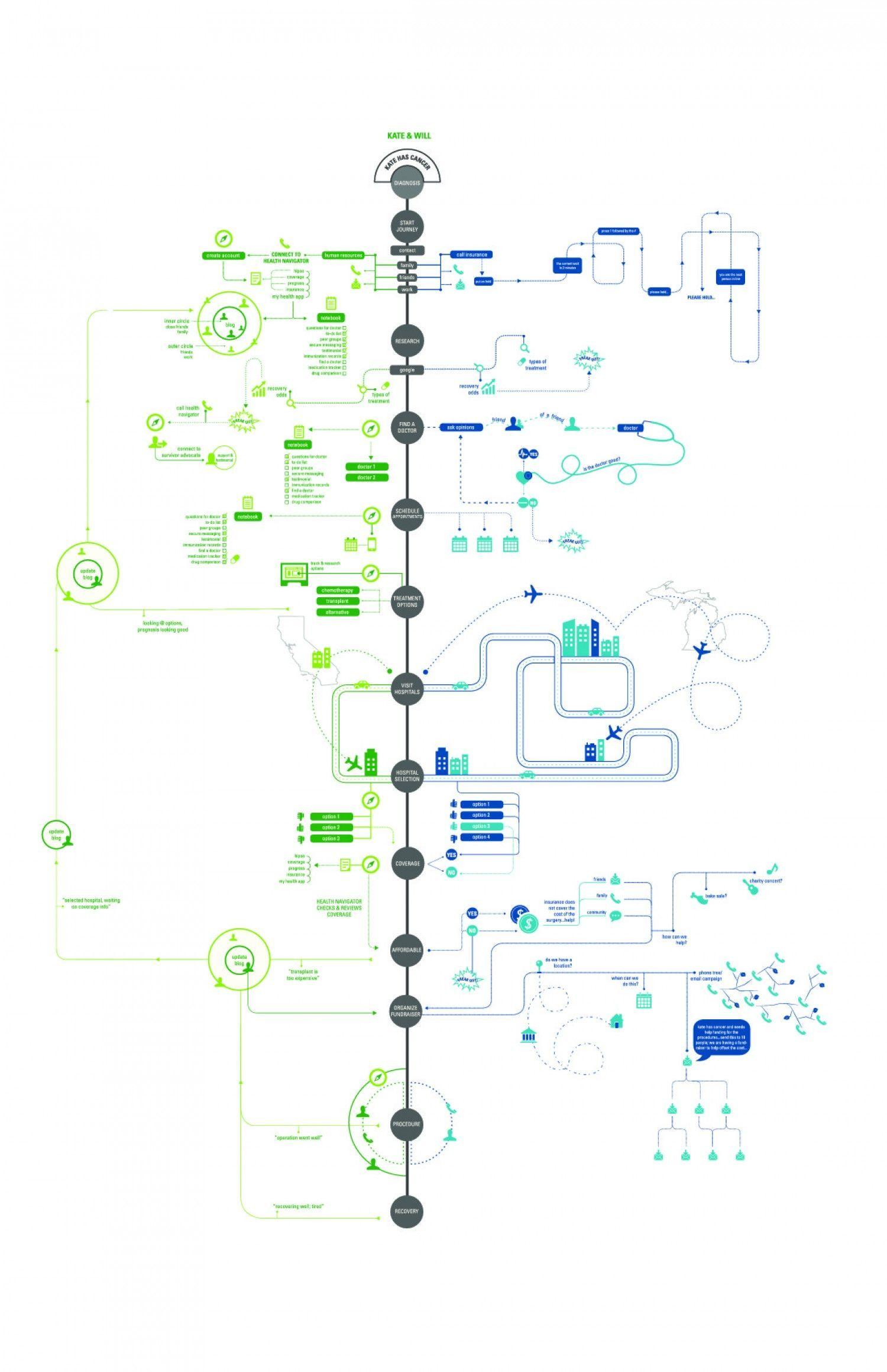 Gesundheitserlebniskarte New Ideas Informationsvisualisierung Prozess Infografik Infografik Design Inspiration
