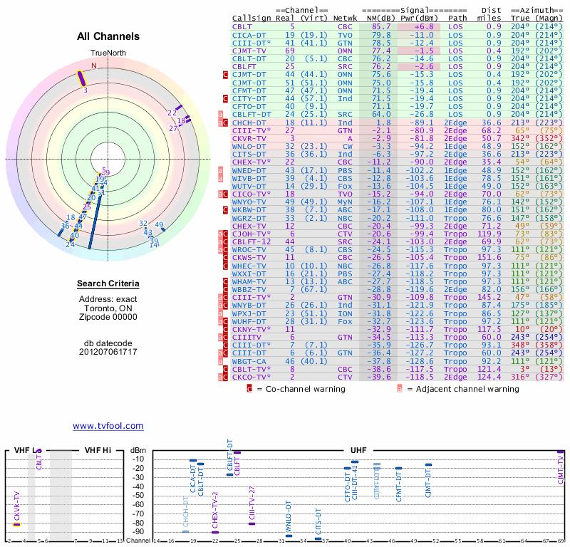 Tv Antenna Reception Map