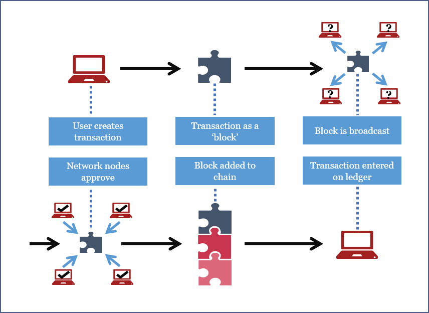 what is bitcoin blockchain technology