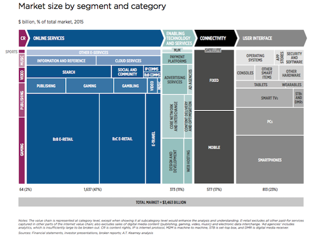 gsma-value-chain-market-size