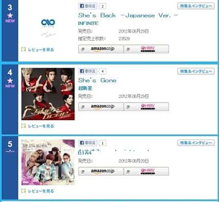 INFINITE, B1A4, and Supernova rank high on Oricon's Daily Singles Chart