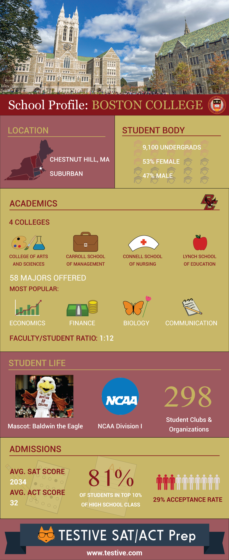 This infographic covers a breakdown of Boston College's academics, student  life, and admissions facts