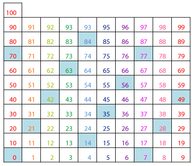 times table pattern on hundreds chart learning is fun also charts ganda fullring rh