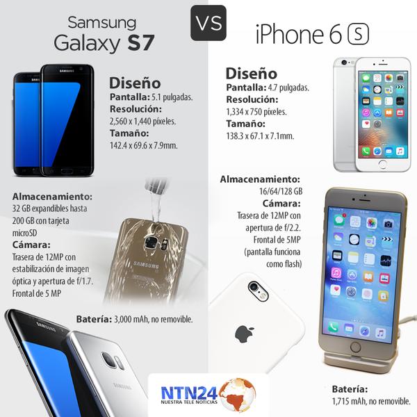 Llega a Colombia el Samsung Galaxy S7: un móvil calificado como 'el mejor del mercado' por la crítica | NTN24
