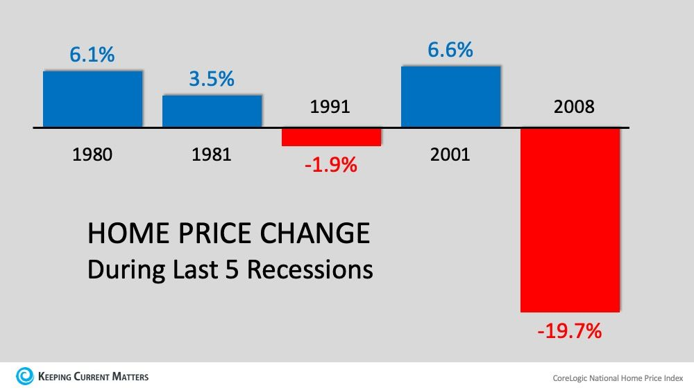 Recession Yes Housing Crash No In 2020 Real Estate Articles