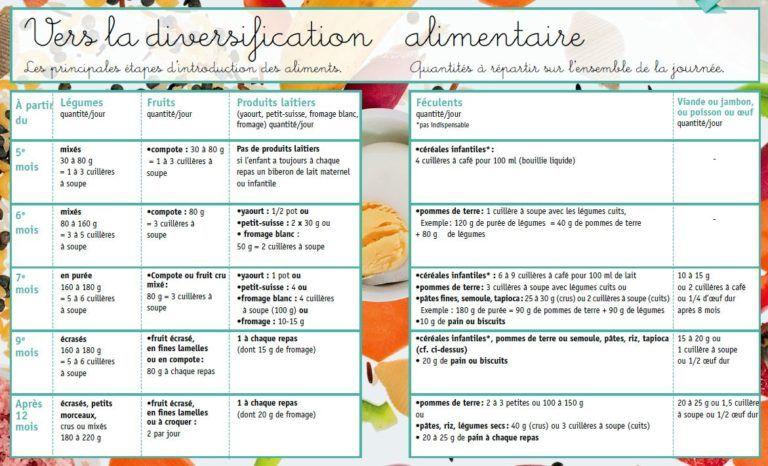 Alimentation Bebe Diversification Alimentaire Diversification