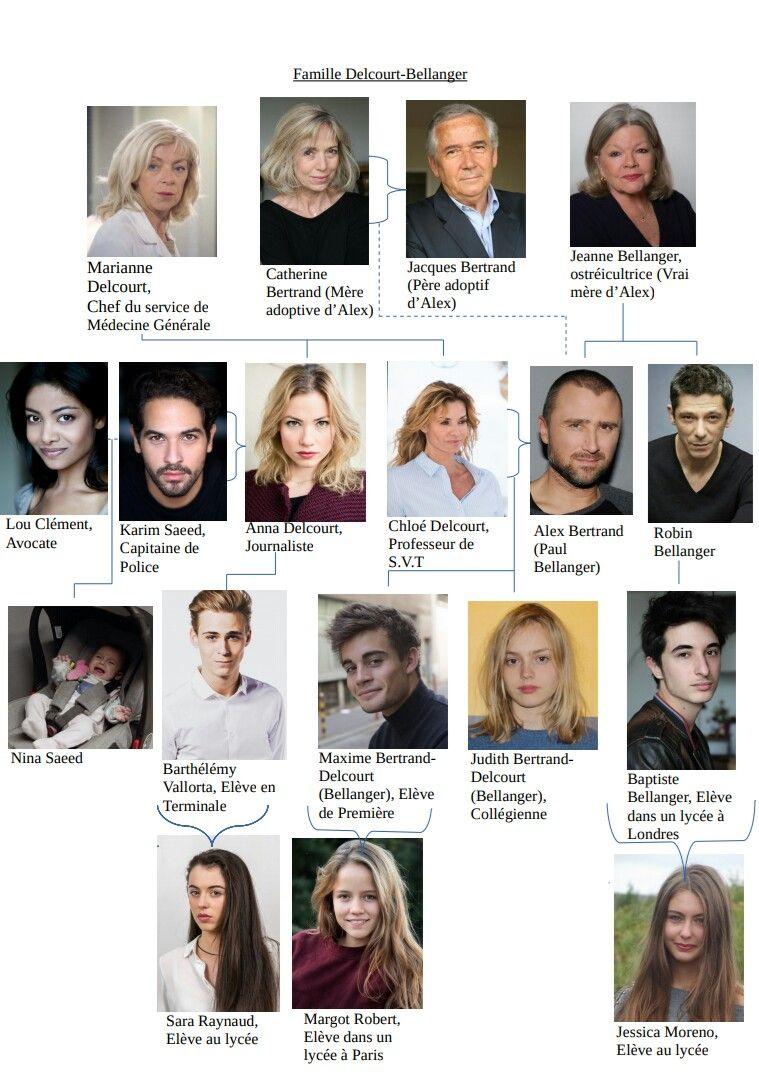 Acteur Demain Nous Appartient : acteur, demain, appartient, Famille, Delcourt-Bellanger, Arbre, Généalogique, Royale,, Demain,, Actrice