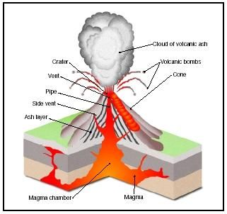 Cross section of an active volcano and volcano information 4th cross section of an active volcano and volcano information ccuart Image collections