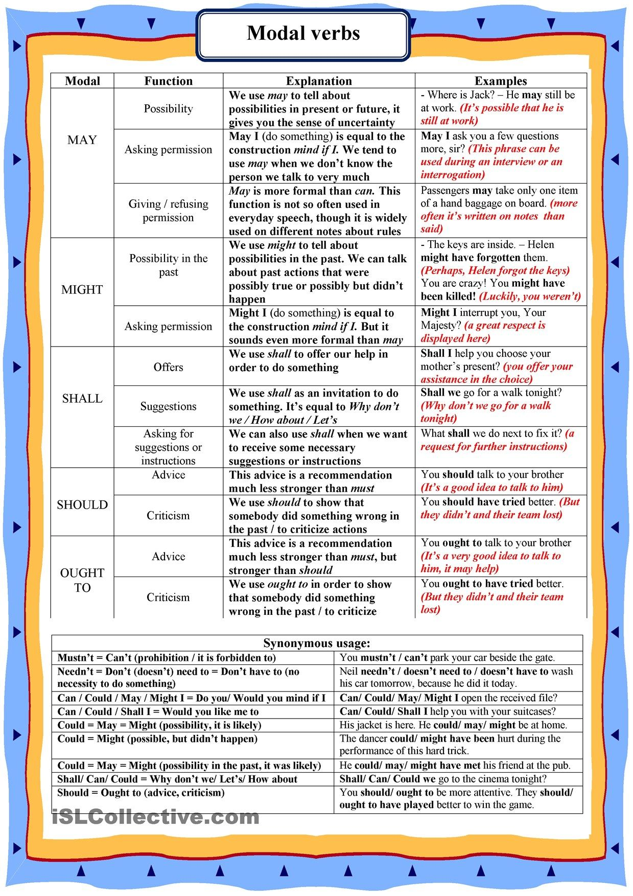 Modal Verbs English Grammar English Language Learning English Vocabulary [ 1753 x 1239 Pixel ]