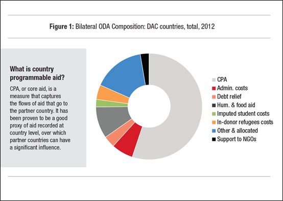 What is country programmable aid in #globaldev finance?