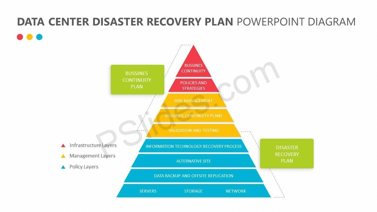 Free Data Center Disaster Recovery Plan Disaster Recovery Data