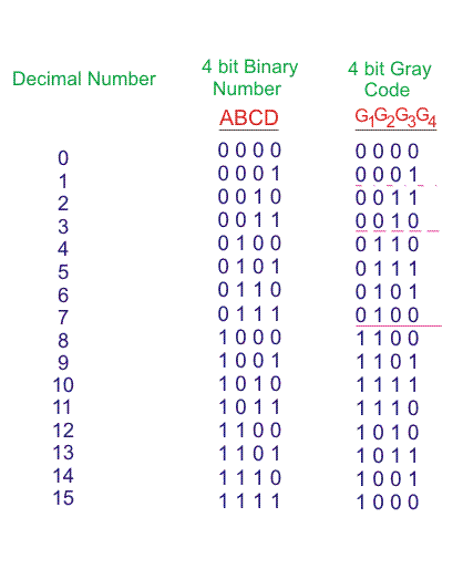 Gray Code Binary To Gray Code Converter Electrical4u Coding Binary Binary Number