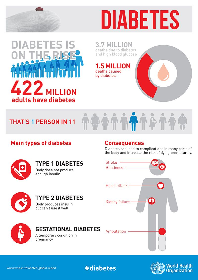 Diabetes Infographic From The World Health Organization