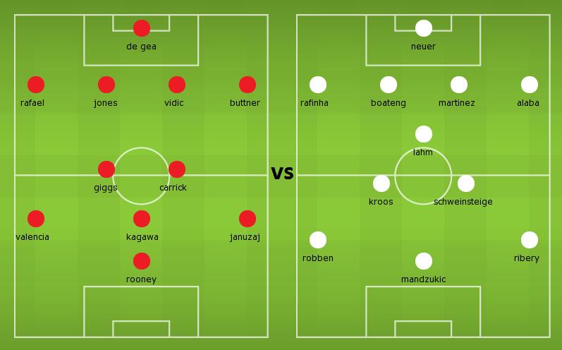 Possible Lineups Manchester United Vs Bayern Munich