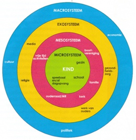 bronfenbrenners ecological model paper Bronfenbrenner system theory research papers discuss urie bronfenbrenner's theory that states that a child's psychological development is directly related to the environment in which they live.