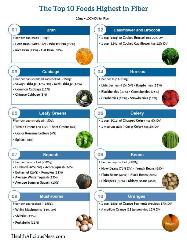 graphic regarding Printable List of High Fiber Foods referred to as A single sheet printable of large fiber food stuff such as bran