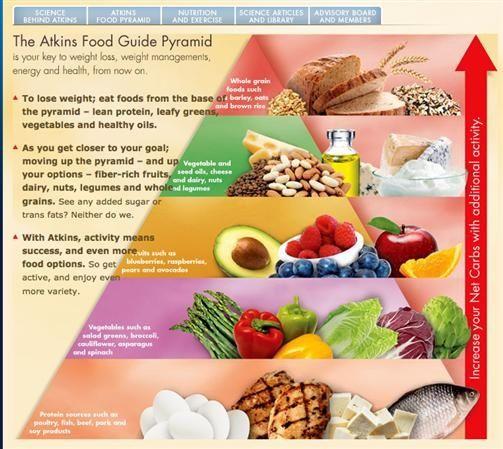 high protein diet atkins