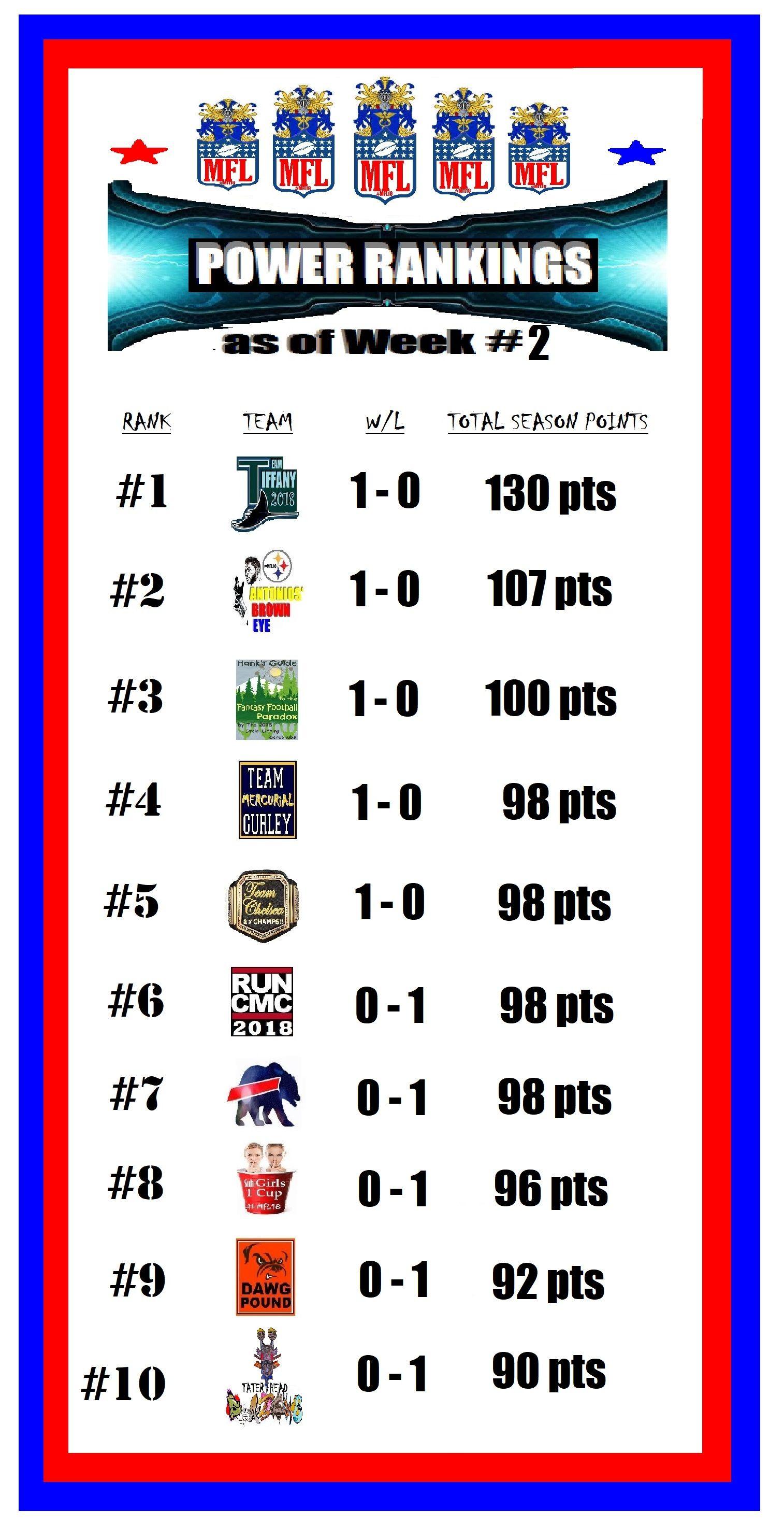Mfl18 power rankings as of week 2 power ranking week