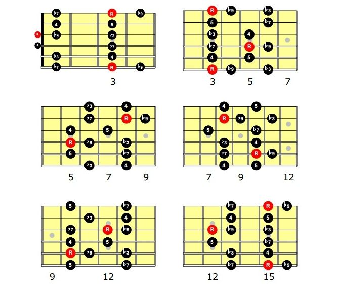 Image Result For Music Theory For Guitarist Pdf
