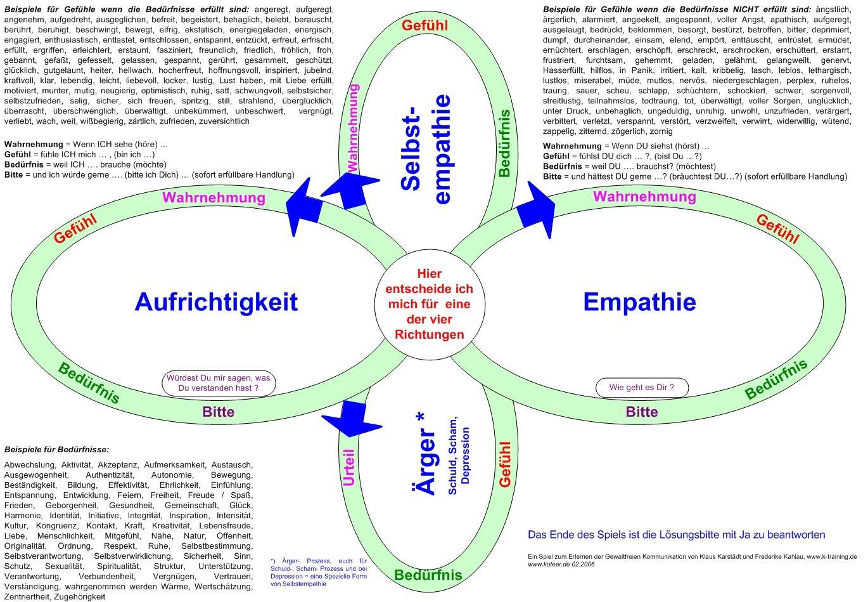gfk gewaltfreie kommunikation kuteer - Kommunikationsmodelle Beispiele