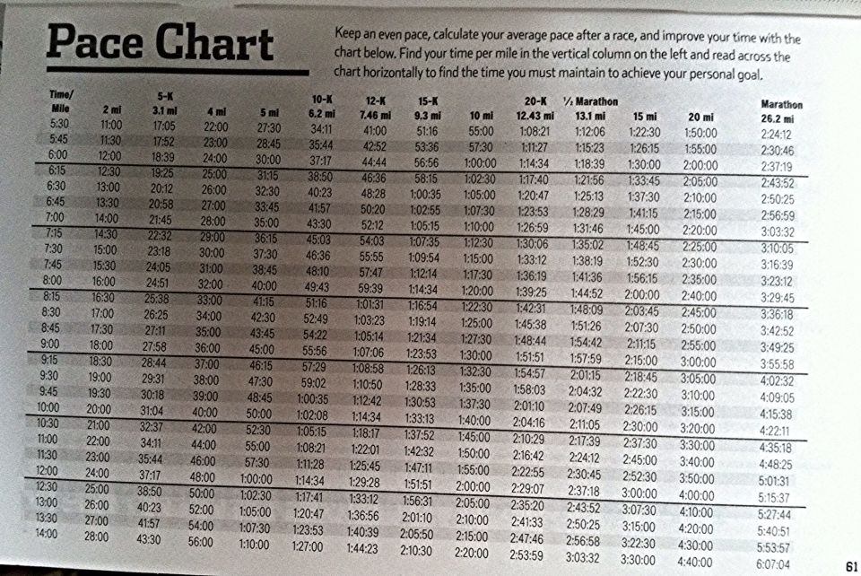 Pace Chart For Runners To Calculate Average Pace  Mile  Mile K