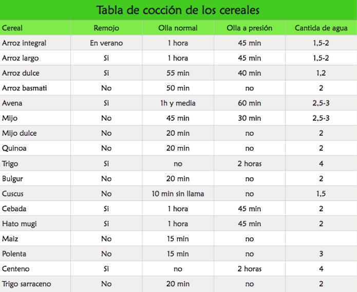 En un art culo anterior hablamos sobre los tipos de cocci n de los cereales hoy os dejamos - Tabla de calorias de alimentos por cada 100 gramos ...